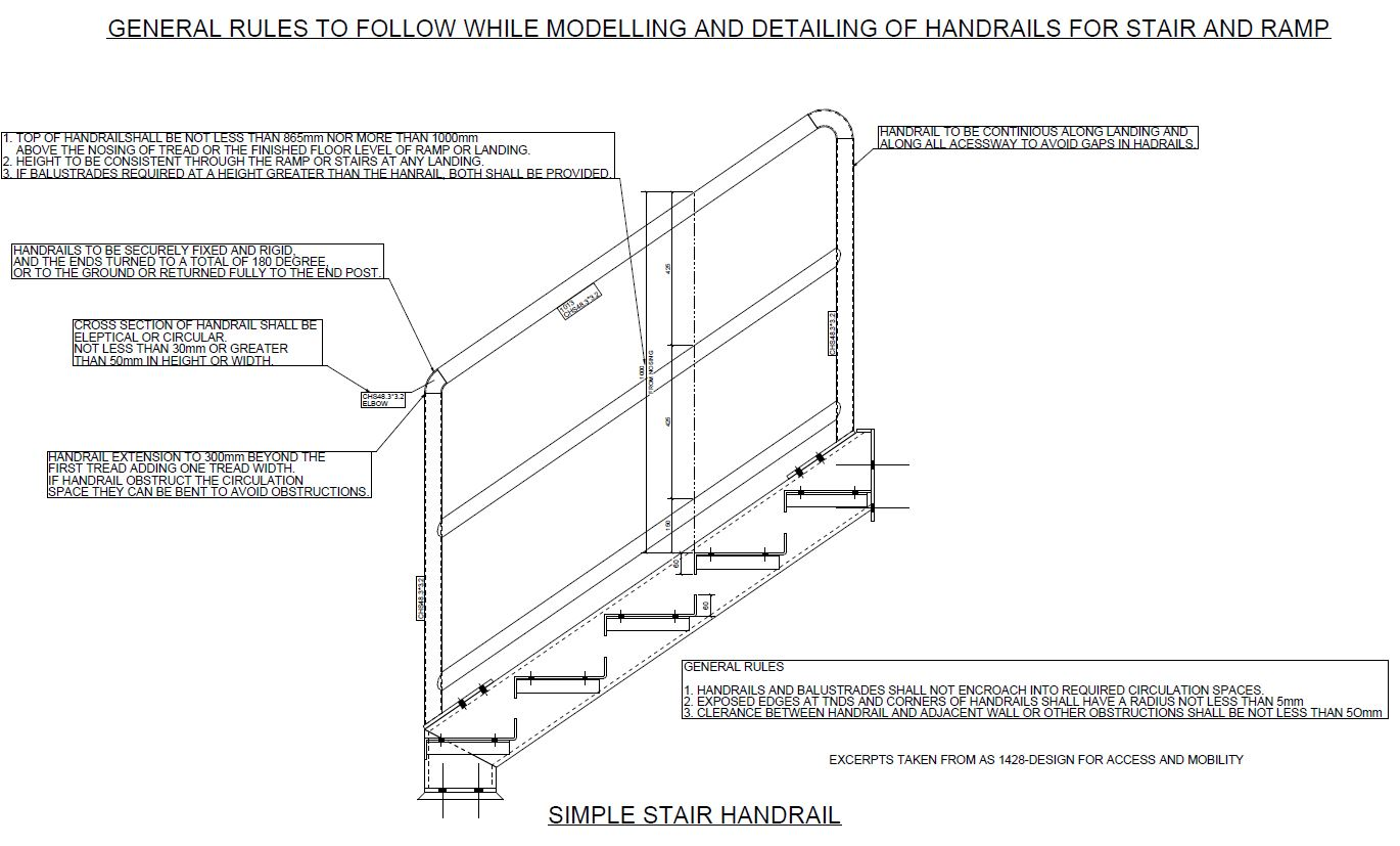 Shows handrail rules for stairs.